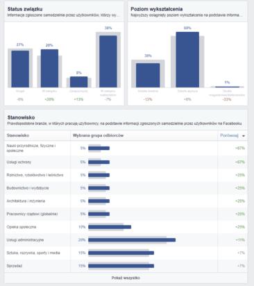 Facebook Wyksztalcenie i Praca