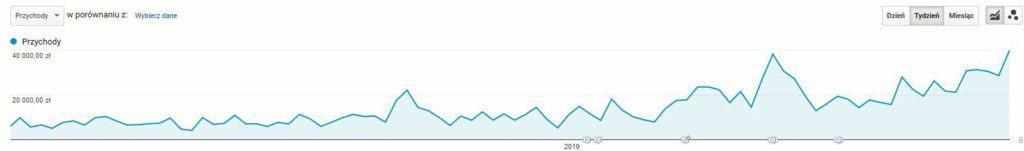 Przychody pochodzące z ruchu SEO w Google Analytics (domyślny model atrybucji)
