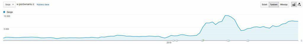 Sesje pochodzące z ruchu SEO w Google Analytics