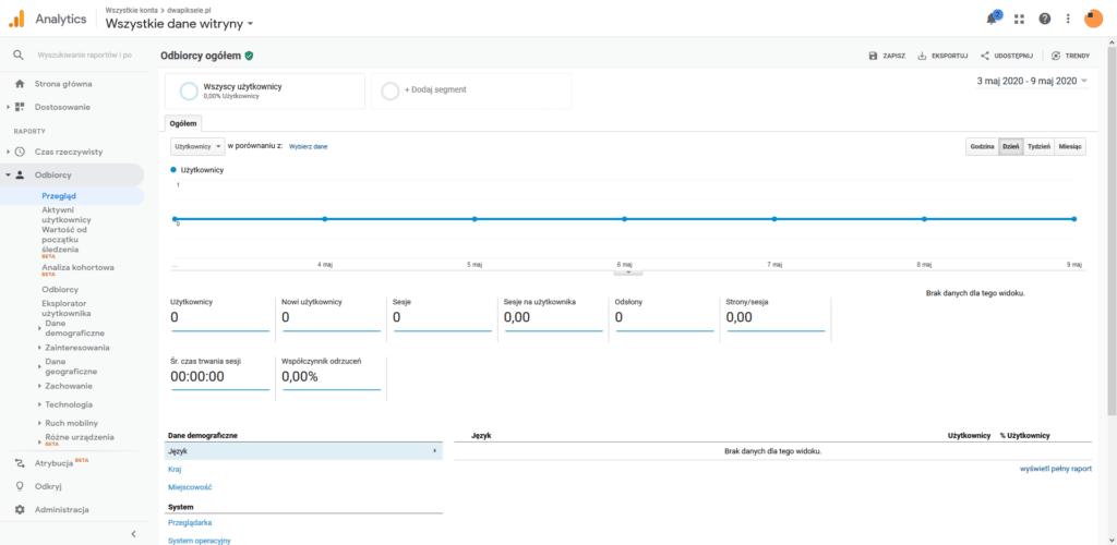 Raport przeglądu odbiorców po utworzeniu konta Google Analytics.
