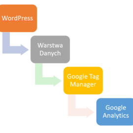 Grupowanie treści w Google Analytics z wykorzystaniem Google Tag Manager