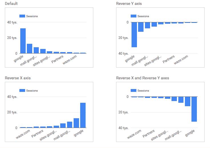 Odwracanie Osi w Google Data Studio